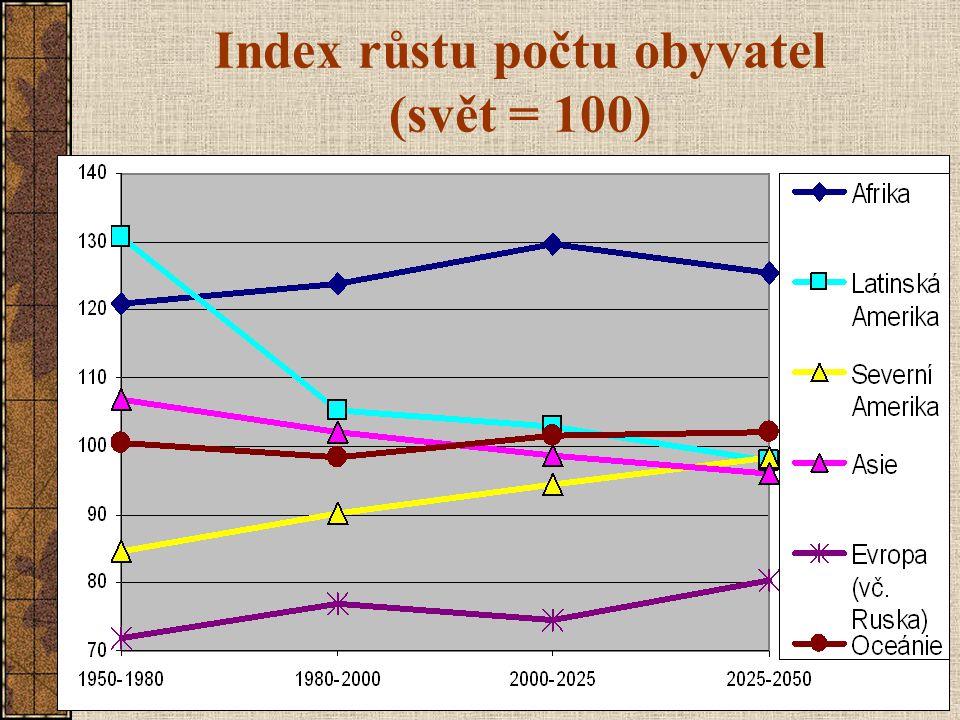 Index růstu počtu obyvatel (svět = 100)