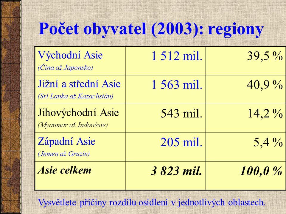 Počet obyvatel (2003): regiony Východní Asie (Čína až Japonsko) 1 512 mil.39,5 % Jižní a střední Asie (Srí Lanka až Kazachstán) 1 563 mil.40,9 % Jihov