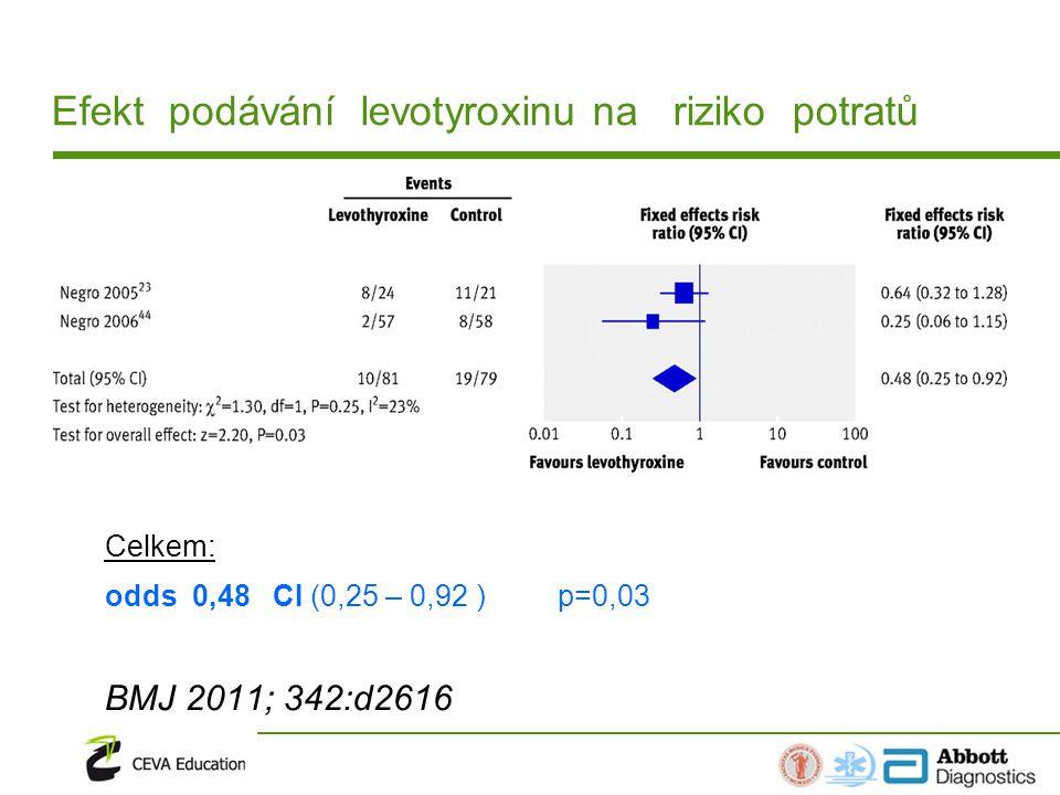 Efekt podávání levotyroxinu na riziko potratů Celkem: odds 0,48 CI (0,25 – 0,92 ) p=0,03 BMJ 2011; 342:d2616