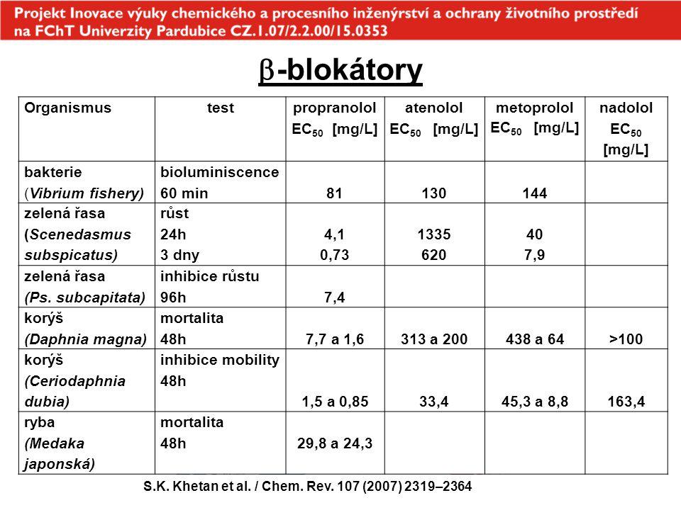  -blokátory Organismustest propranolol EC 50 [mg/L] atenolol EC 50 [mg/L] metoprolol EC 50 [mg/L] nadolol EC 50 [mg/L] bakterie (Vibrium fishery) bio