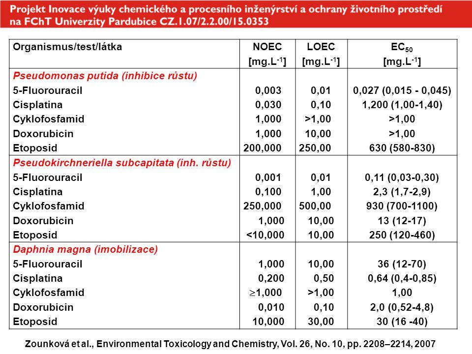 Organismus/test/látka NOEC [mg.L -1 ] LOEC [mg.L -1 ] EC 50 [mg.L -1 ] Pseudomonas putida (inhibice růstu) 5-Fluorouracil Cisplatina Cyklofosfamid Dox