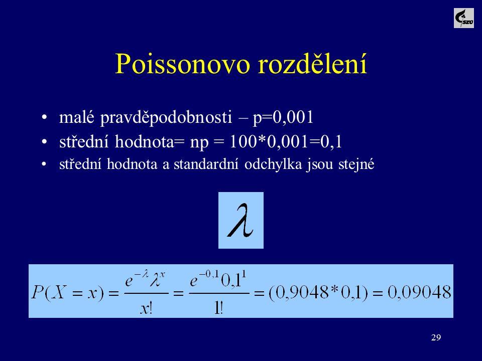 29 Poissonovo rozdělení malé pravděpodobnosti – p=0,001 střední hodnota= np = 100*0,001=0,1 střední hodnota a standardní odchylka jsou stejné