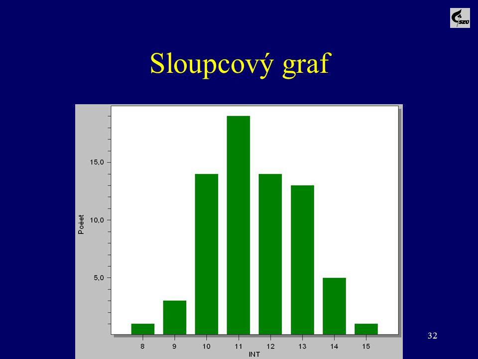 32 Sloupcový graf