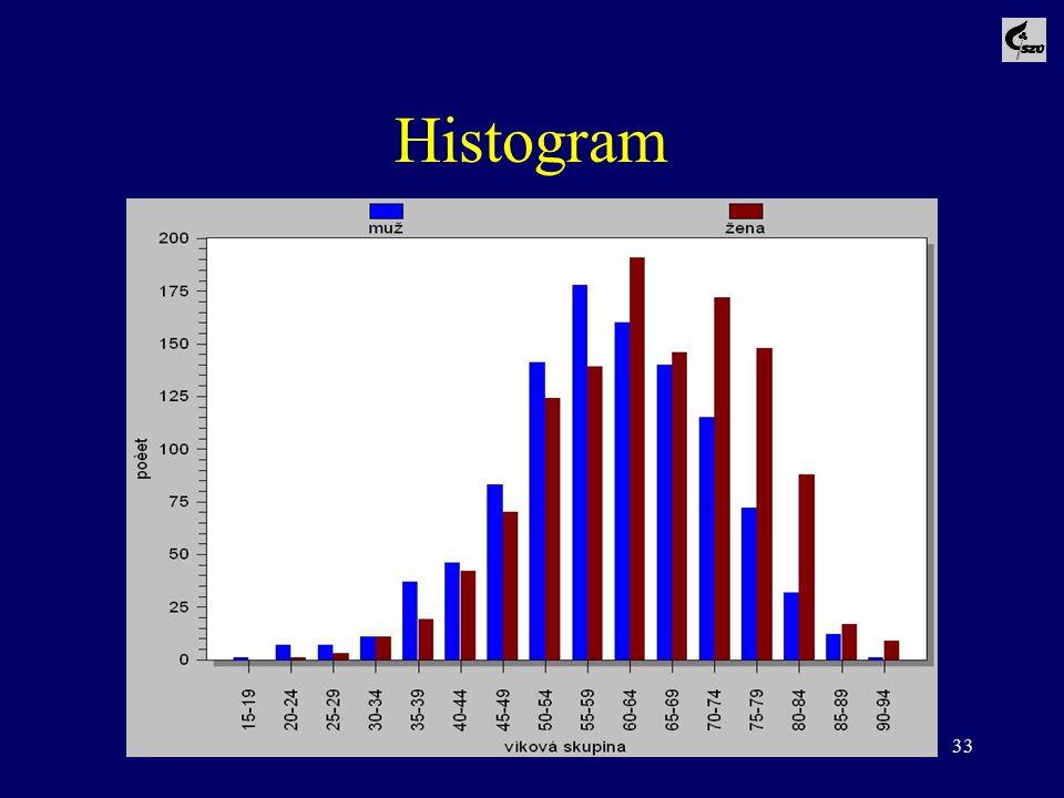 33 Histogram