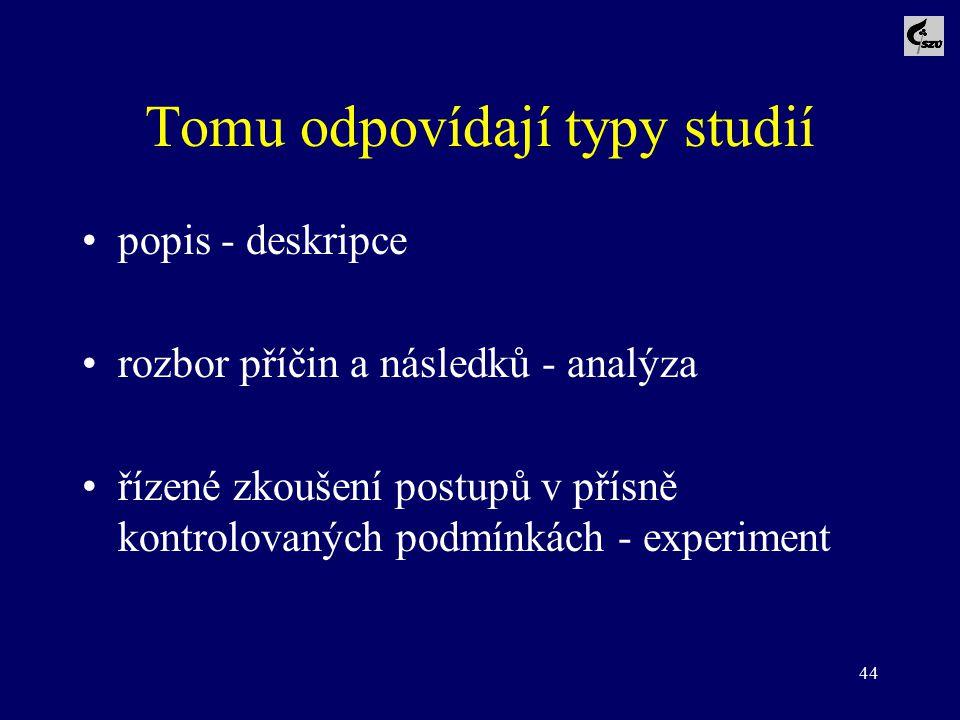 44 Tomu odpovídají typy studií popis - deskripce rozbor příčin a následků - analýza řízené zkoušení postupů v přísně kontrolovaných podmínkách - exper
