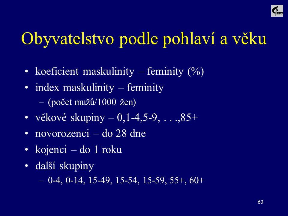 63 Obyvatelstvo podle pohlaví a věku koeficient maskulinity – feminity (%) index maskulinity – feminity –(počet mužů/1000 žen) věkové skupiny – 0,1-4,