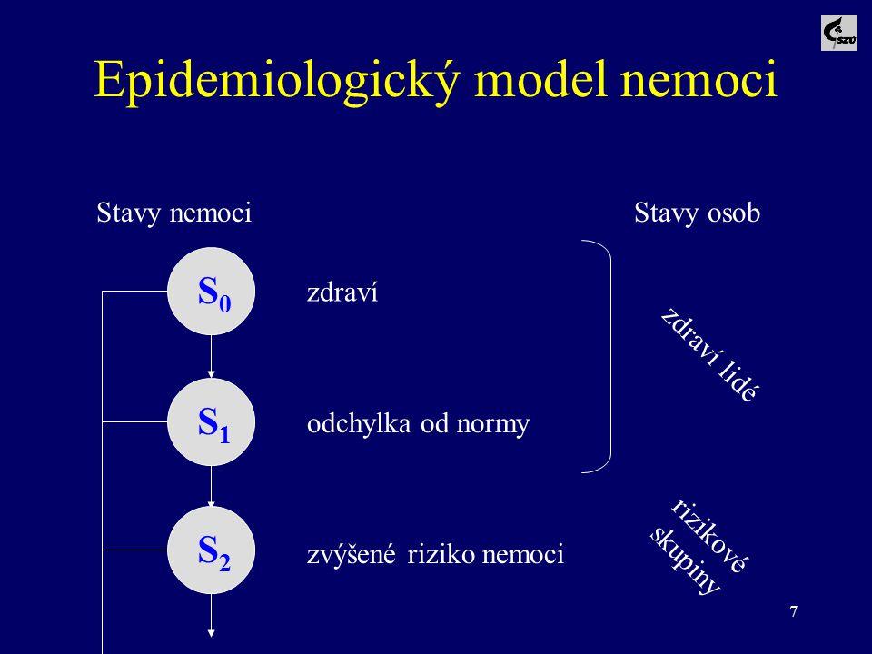 7 Epidemiologický model nemoci Stavy nemociStavy osob S0S0 S1S1 S2S2 zdraví odchylka od normy zvýšené riziko nemoci zdraví lidé rizikové skupiny