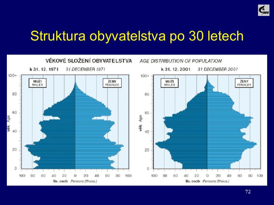 72 Struktura obyvatelstva po 30 letech