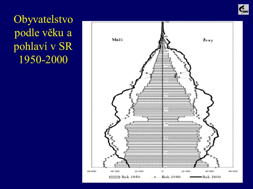 73 Obyvatelstvo podle věku a pohlaví v SR 1950-2000