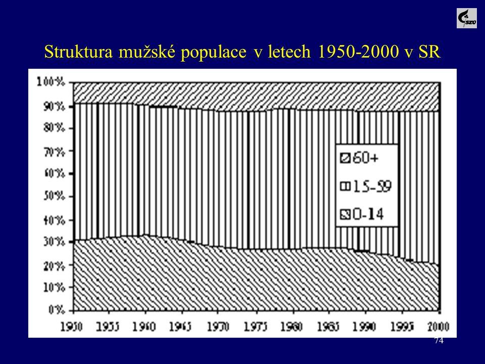 74 Struktura mužské populace v letech 1950-2000 v SR