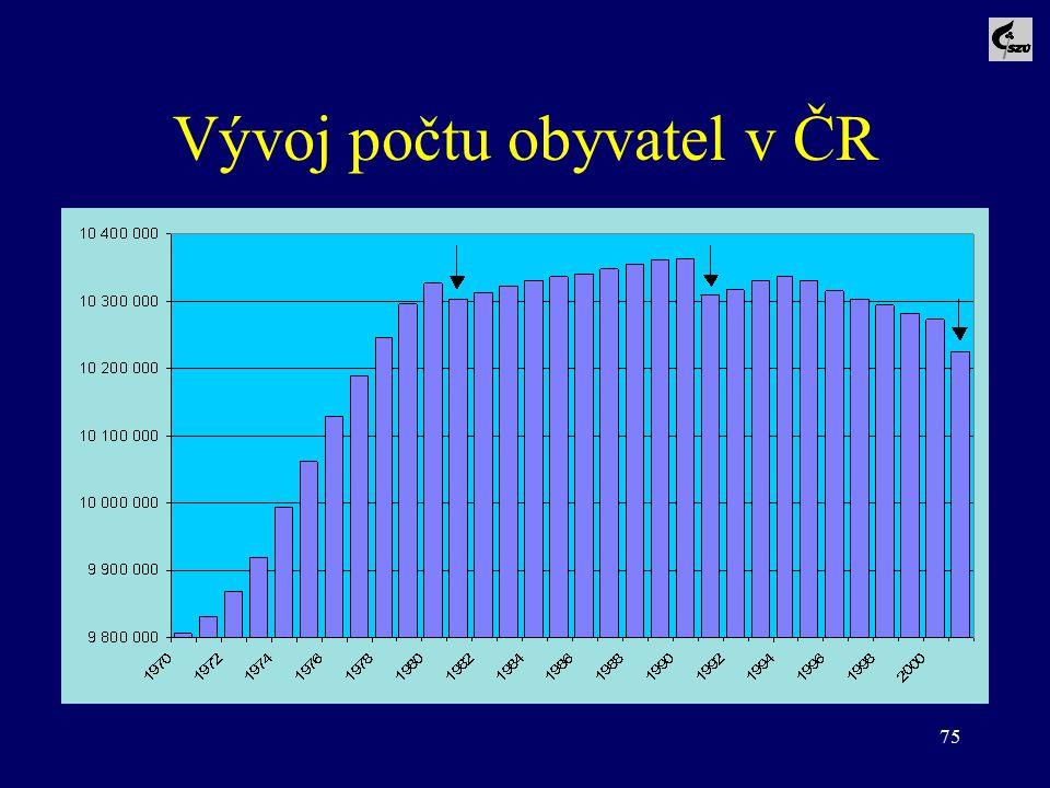 75 Vývoj počtu obyvatel v ČR
