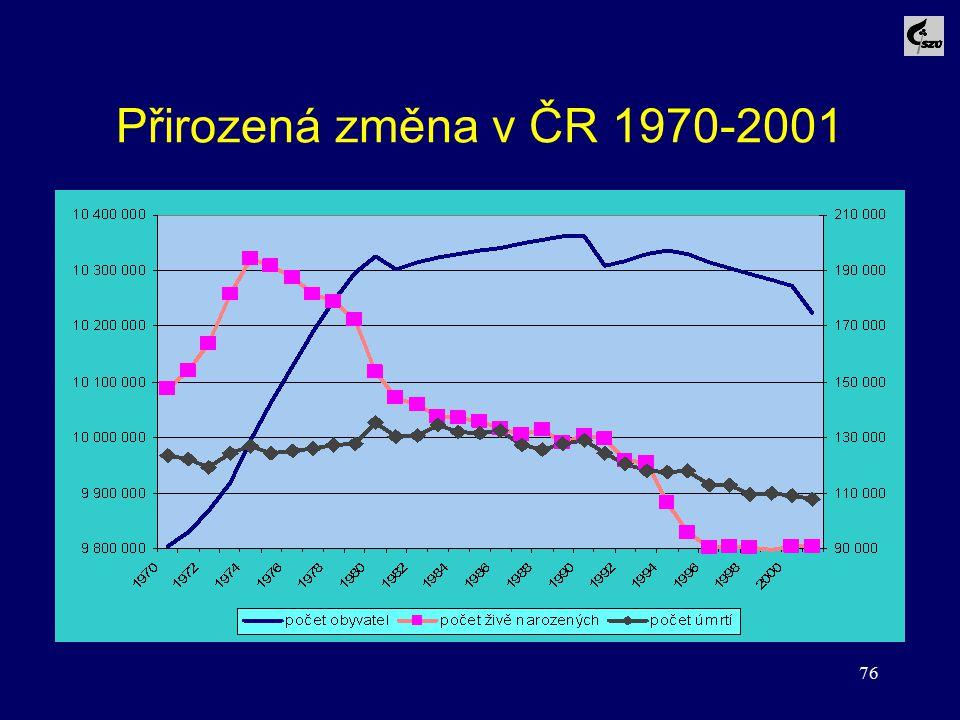 76 Přirozená změna v ČR 1970-2001