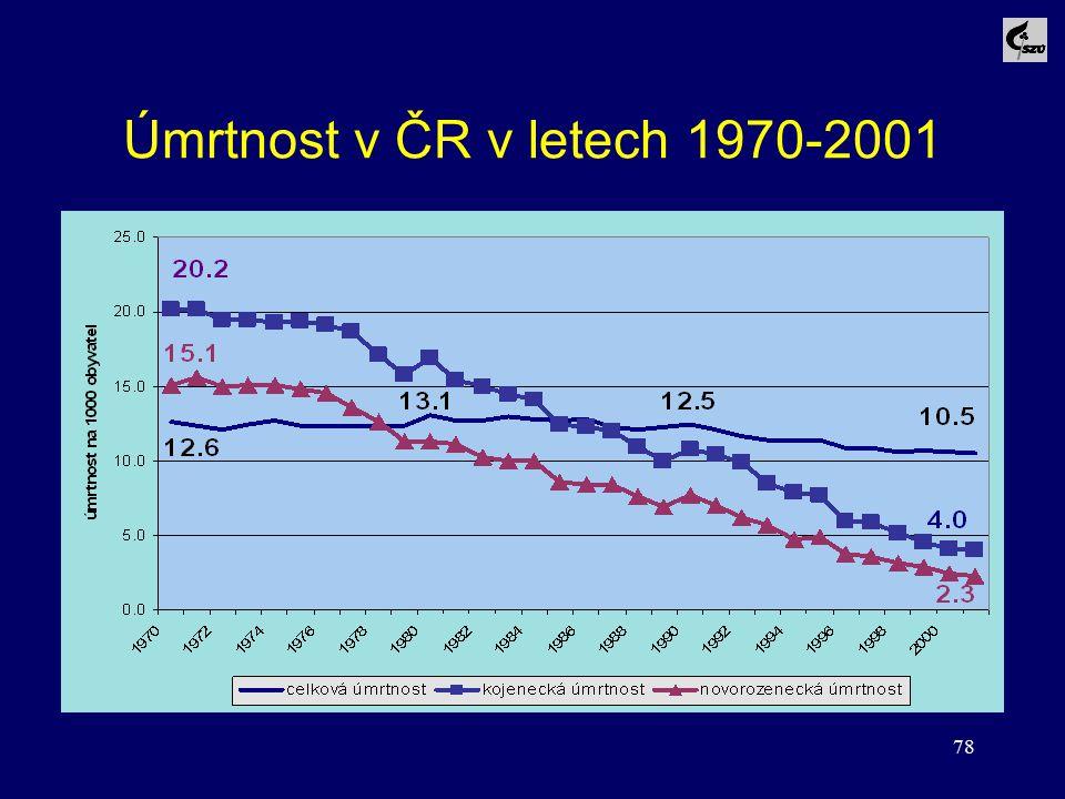 78 Úmrtnost v ČR v letech 1970-2001