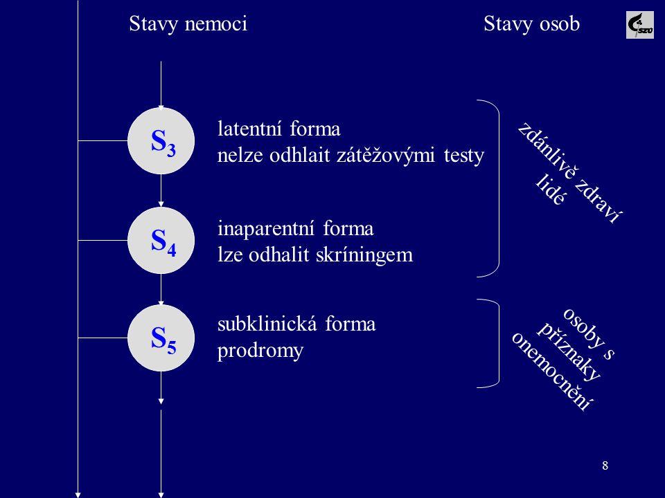 8 Stavy nemociStavy osob S3S3 S4S4 S5S5 latentní forma nelze odhlait zátěžovými testy inaparentní forma lze odhalit skríningem subklinická forma prodr