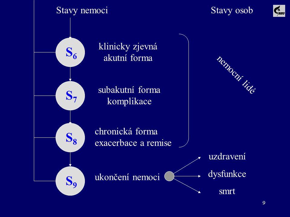 9 S6S6 S7S7 S8S8 klinicky zjevná akutní forma subakutní forma komplikace chronická forma exacerbace a remise nemocní lidé S9S9 Stavy nemociStavy osob