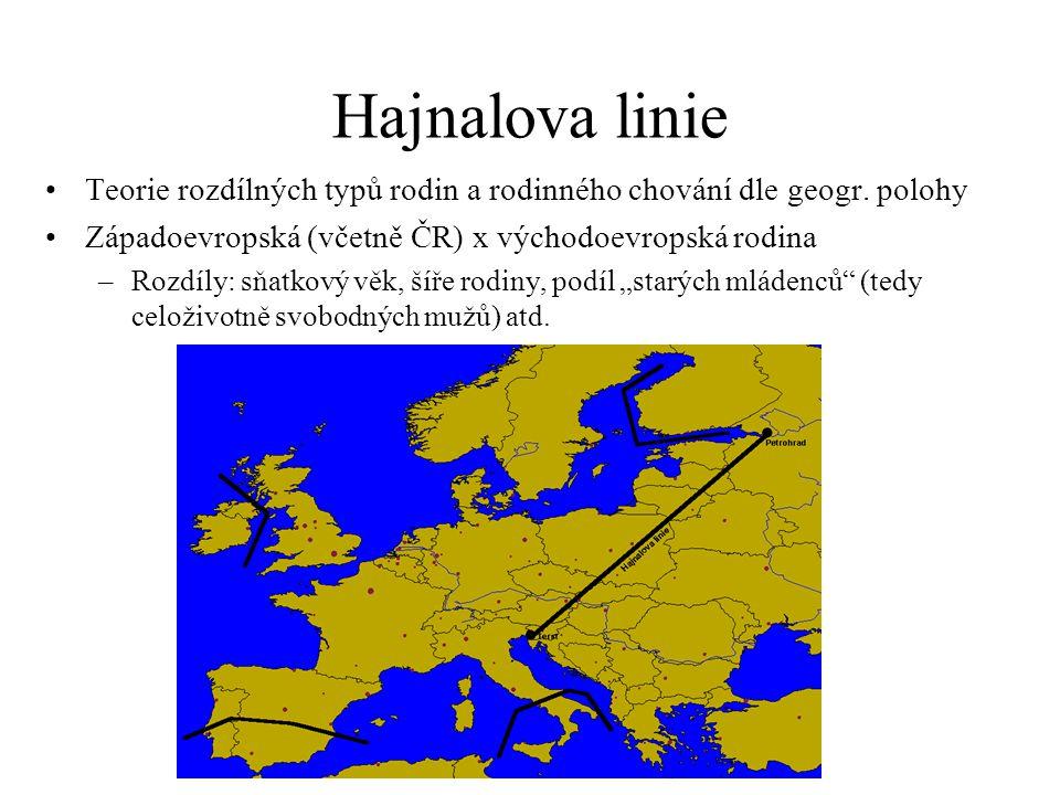 Hajnalova linie Teorie rozdílných typů rodin a rodinného chování dle geogr. polohy Západoevropská (včetně ČR) x východoevropská rodina –Rozdíly: sňatk