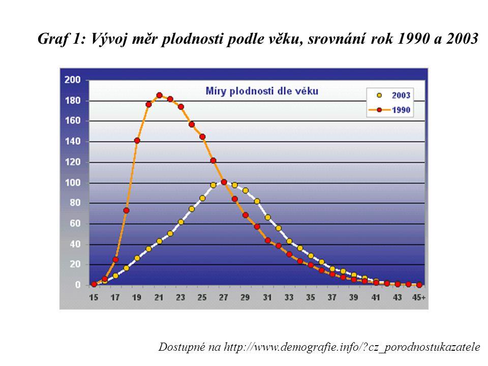 Graf 1: Vývoj měr plodnosti podle věku, srovnání rok 1990 a 2003 Dostupné na http://www.demografie.info/?cz_porodnostukazatele
