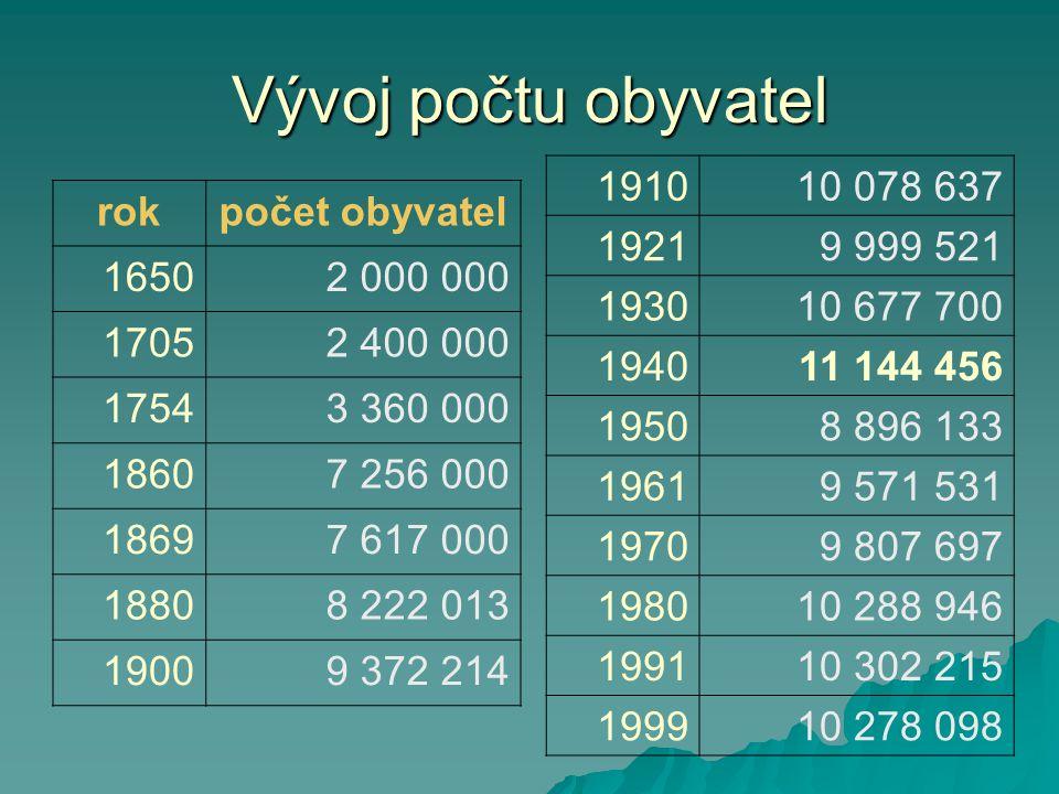 Vývoj počtu obyvatel rokpočet obyvatel 16502 000 000 17052 400 000 17543 360 000 18607 256 000 18697 617 000 18808 222 013 19009 372 214 191010 078 63