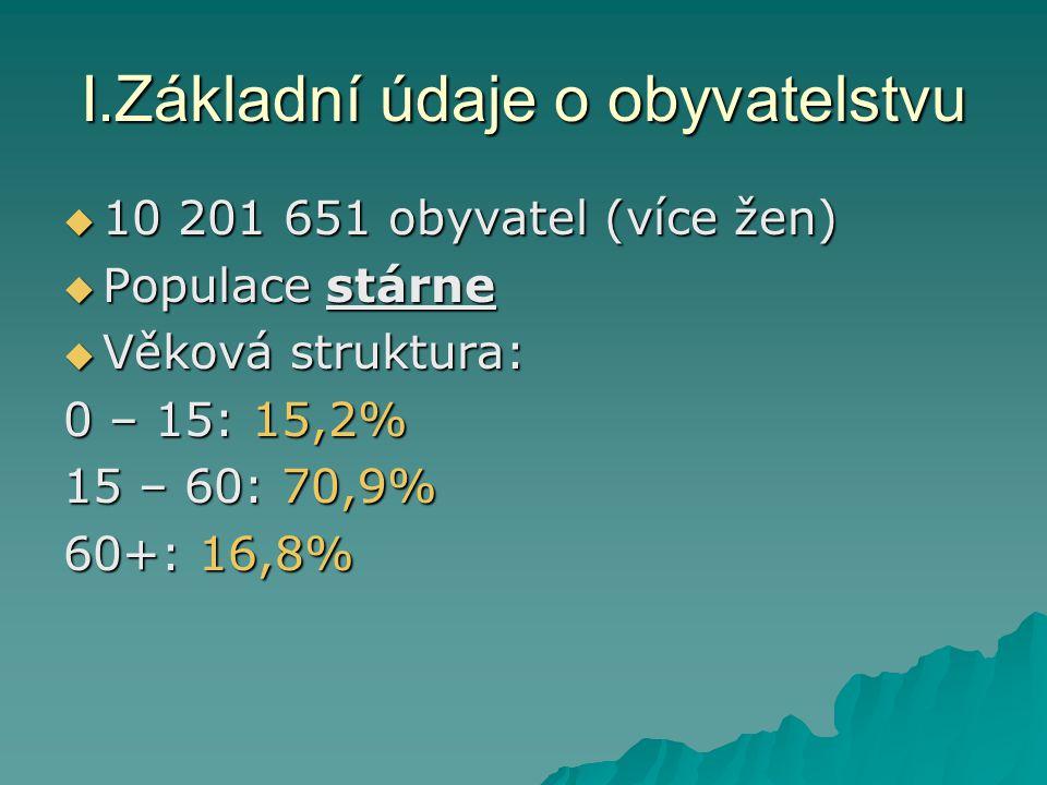 I.Základní údaje o obyvatelstvu  10 201 651 obyvatel (více žen)  Populace stárne  Věková struktura: 0 – 15: 15,2% 15 – 60: 70,9% 60+: 16,8%
