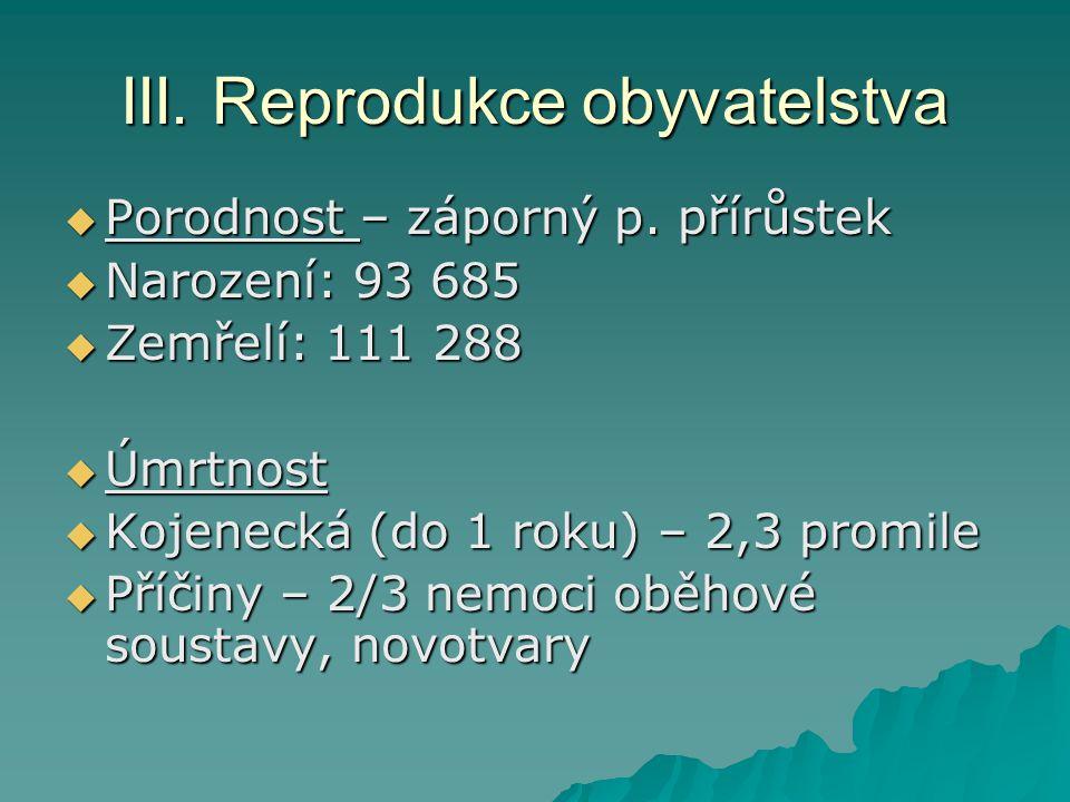 III. Reprodukce obyvatelstva  Porodnost – záporný p. přírůstek  Narození: 93 685  Zemřelí: 111 288  Úmrtnost  Kojenecká (do 1 roku) – 2,3 promile