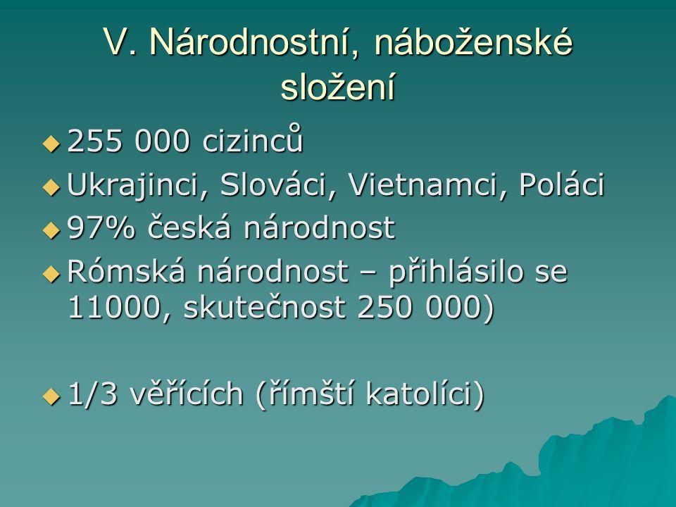 V. Národnostní, náboženské složení  255 000 cizinců  Ukrajinci, Slováci, Vietnamci, Poláci  97% česká národnost  Rómská národnost – přihlásilo se