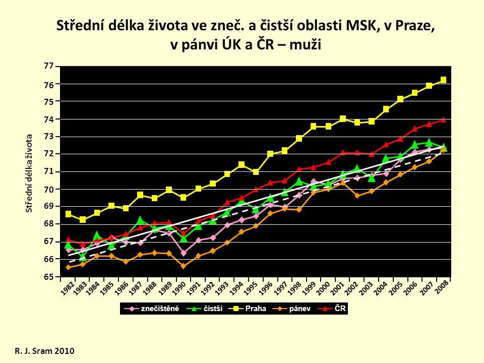Střední délka života ve zneč. a čistší oblasti MSK, v Praze, v pánvi ÚK a ČR – muži R. J. Sram 2010