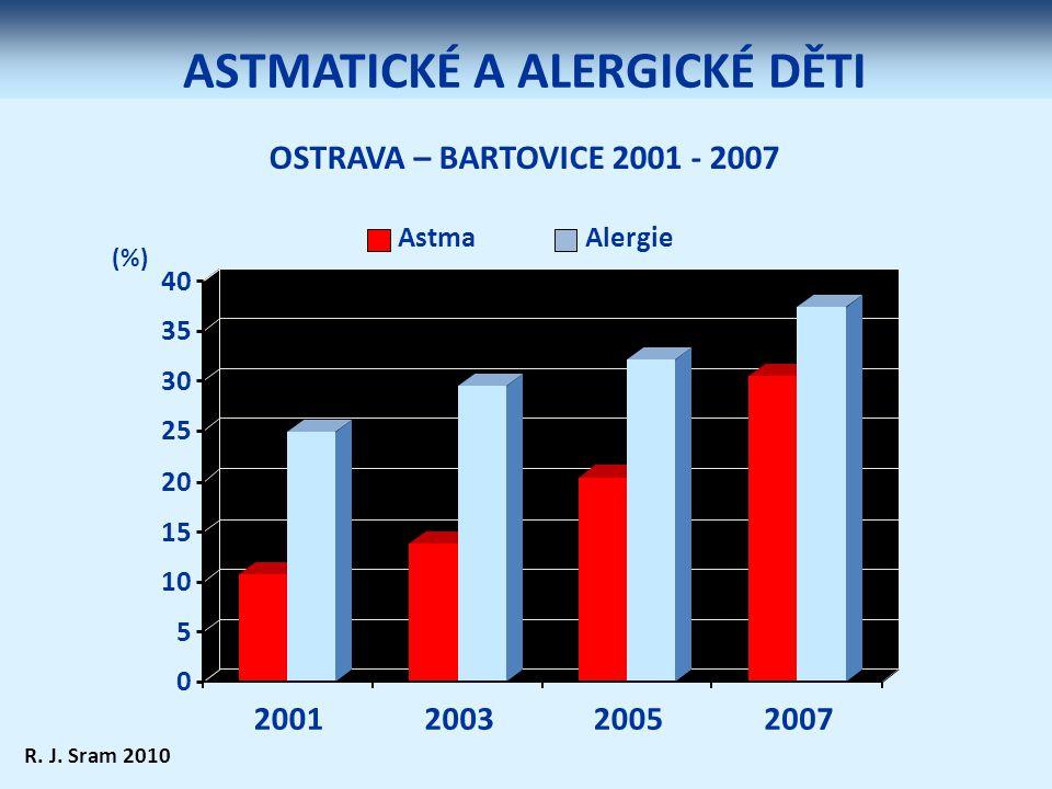 ASTMATICKÉ A ALERGICKÉ DĚTI (%) OSTRAVA – BARTOVICE 2001 - 2007 0 5 10 15 20 25 30 35 40 2001200320052007 AstmaAlergie