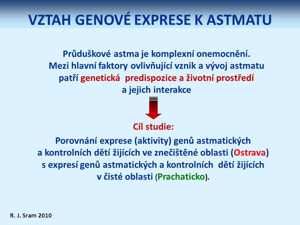 VZTAH GENOVÉ EXPRESE K ASTMATU Porovnání exprese (aktivity) genů astmatických a kontrolních dětí žijících ve znečištěné oblasti (Ostrava) s expresí genů astmatických a kontrolních dětí žijících v čisté oblasti ( Prachaticko ).