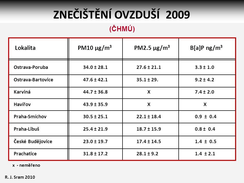ZNEČIŠTĚNÍ OVZDUŠÍ 2009 x - neměřeno Ostrava-Poruba Ostrava-Bartovice Karviná Havířov Praha-Smíchov Praha-Libuš České Budějovice Prachatice 34.0 ± 28.1 47.6 ± 42.1 44.7 ± 36.8 43.9 ± 35.9 30.5 ± 25.1 25.4 ± 21.9 23.0 ± 19.7 31.8 ± 17.2 27.6 ± 21.1 35.1 ± 29.