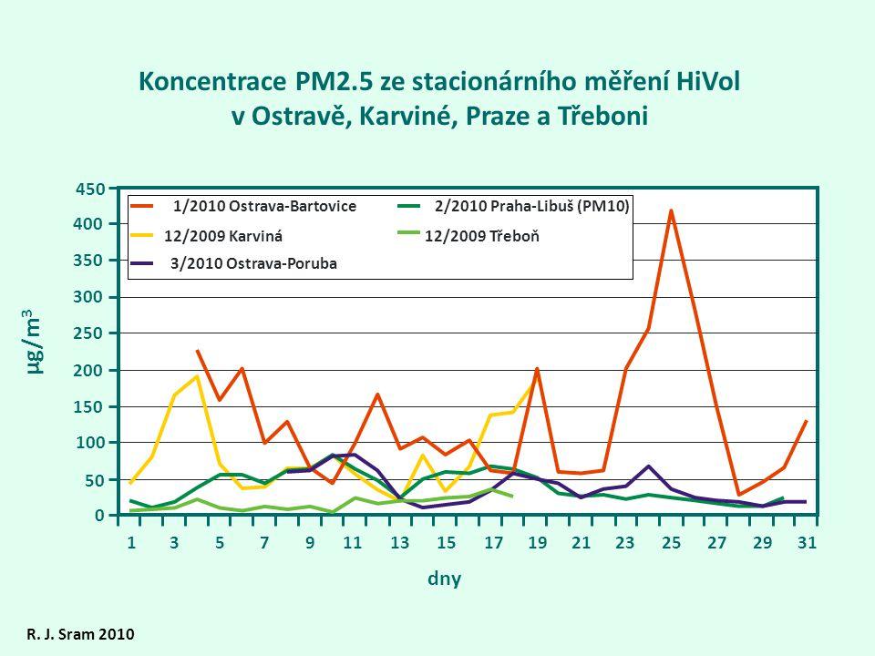 Koncentrace PM2.5 ze stacionárního měření HiVol v Ostravě, Karviné, Praze a Třeboni 0 100 150 200 250 300 350 400 450 135791113151719212325272931 12/2009 Karviná 2/2010 Praha-Libuš (PM10)1/2010 Ostrava-Bartovice 3/2010 Ostrava-Poruba 12/2009 Třeboň µg/m 3 R.