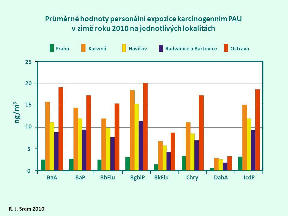 Průměrné hodnoty personální expozice karcinogenním PAU v zimě roku 2010 na jednotlivých lokalitách R.