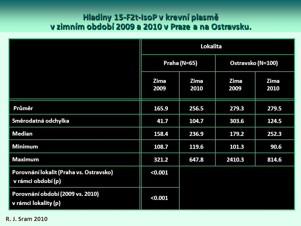 Hladiny 15-F2t-IsoP v krevní plasmě v zimním období 2009 a 2010 v Praze a na Ostravsku.