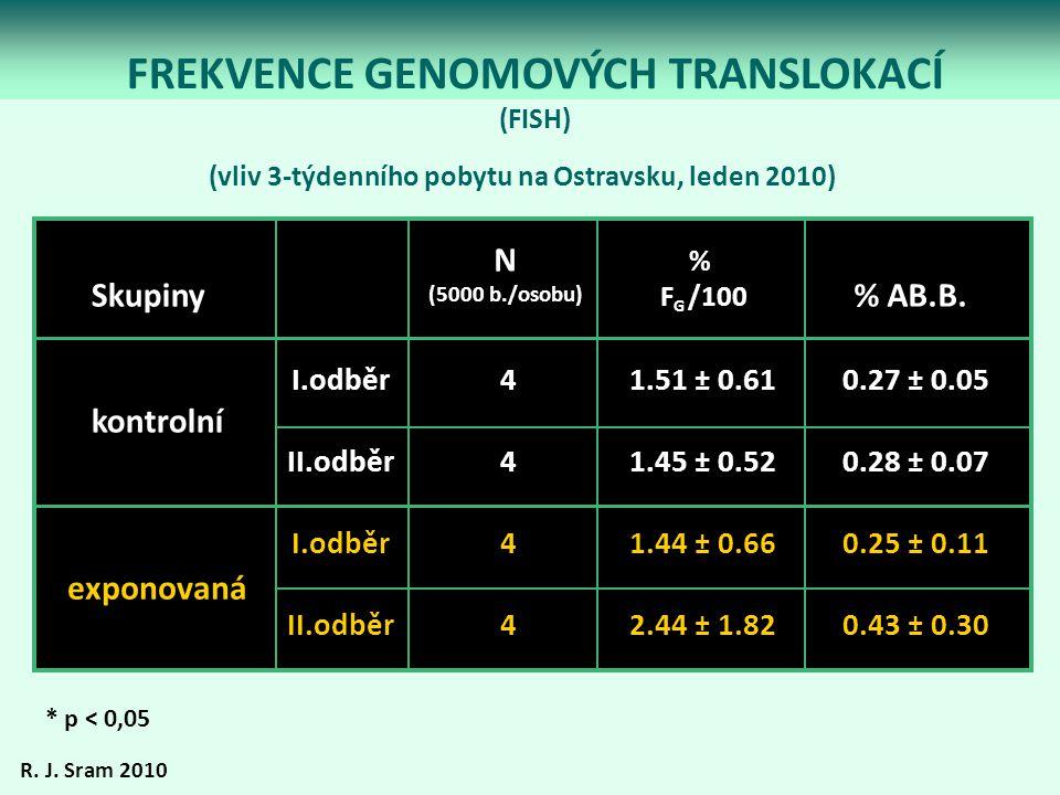 FREKVENCE GENOMOVÝCH TRANSLOKACÍ (FISH) * p < 0,05 N (5000 b./osobu) % F G /100 % AB.B.