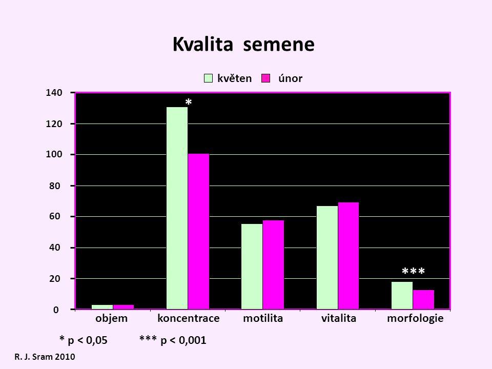 objemkoncentracemotilitavitalitamorfologie květenúnor Kvalita semene * p < 0,05 *** p < 0,001 0 20 40 60 80 100 120 140 * ***