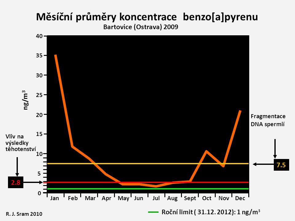 10 15 20 25 30 35 40 0 5 Vliv na výsledky těhotenství 2.8 7.5 Fragmentace DNA spermií JanFebMarAprMayJunJulAugSeptOctNovDec Roční limit ( 31.12.