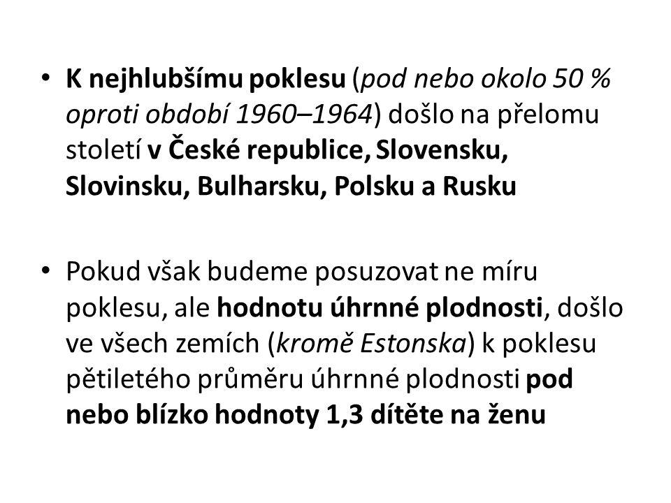 K nejhlubšímu poklesu (pod nebo okolo 50 % oproti období 1960–1964) došlo na přelomu století v České republice, Slovensku, Slovinsku, Bulharsku, Polsk