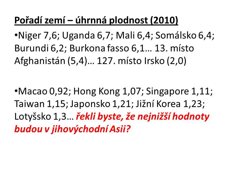 Pořadí zemí – úhrnná plodnost (2010) Niger 7,6; Uganda 6,7; Mali 6,4; Somálsko 6,4; Burundi 6,2; Burkona fasso 6,1… 13. místo Afghanistán (5,4)… 127.