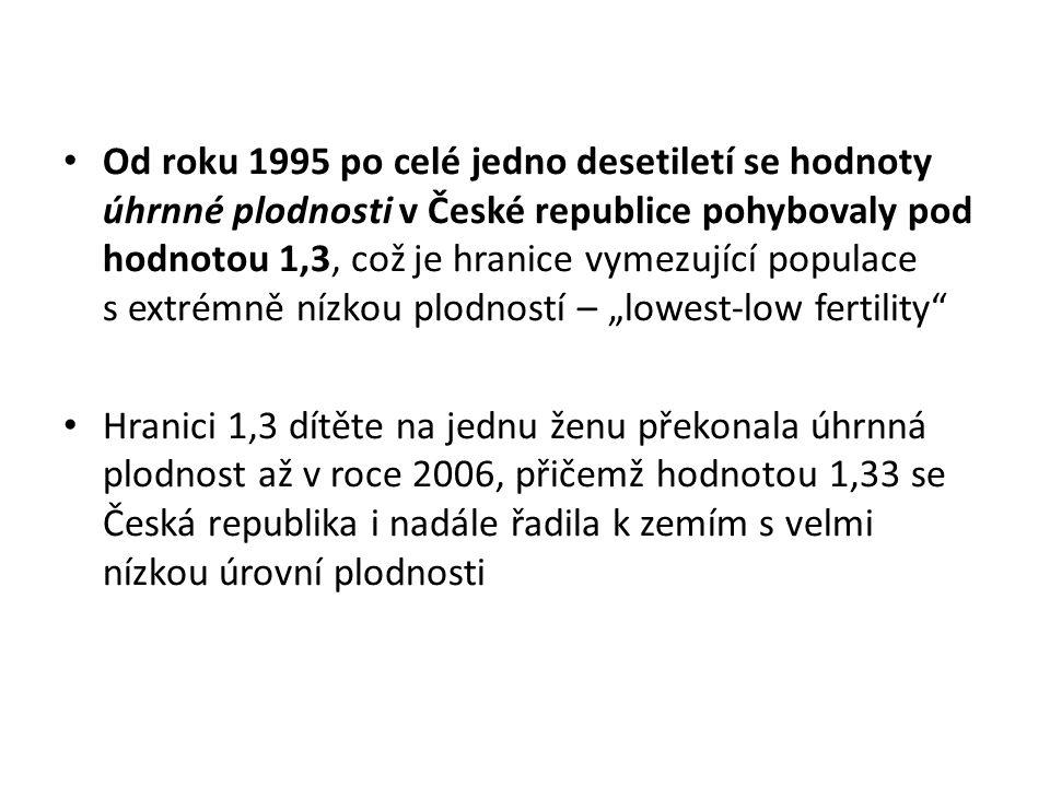 Od roku 1995 po celé jedno desetiletí se hodnoty úhrnné plodnosti v České republice pohybovaly pod hodnotou 1,3, což je hranice vymezující populace s