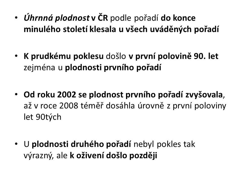 Úhrnná plodnost v ČR podle pořadí do konce minulého století klesala u všech uváděných pořadí K prudkému poklesu došlo v první polovině 90. let zejména