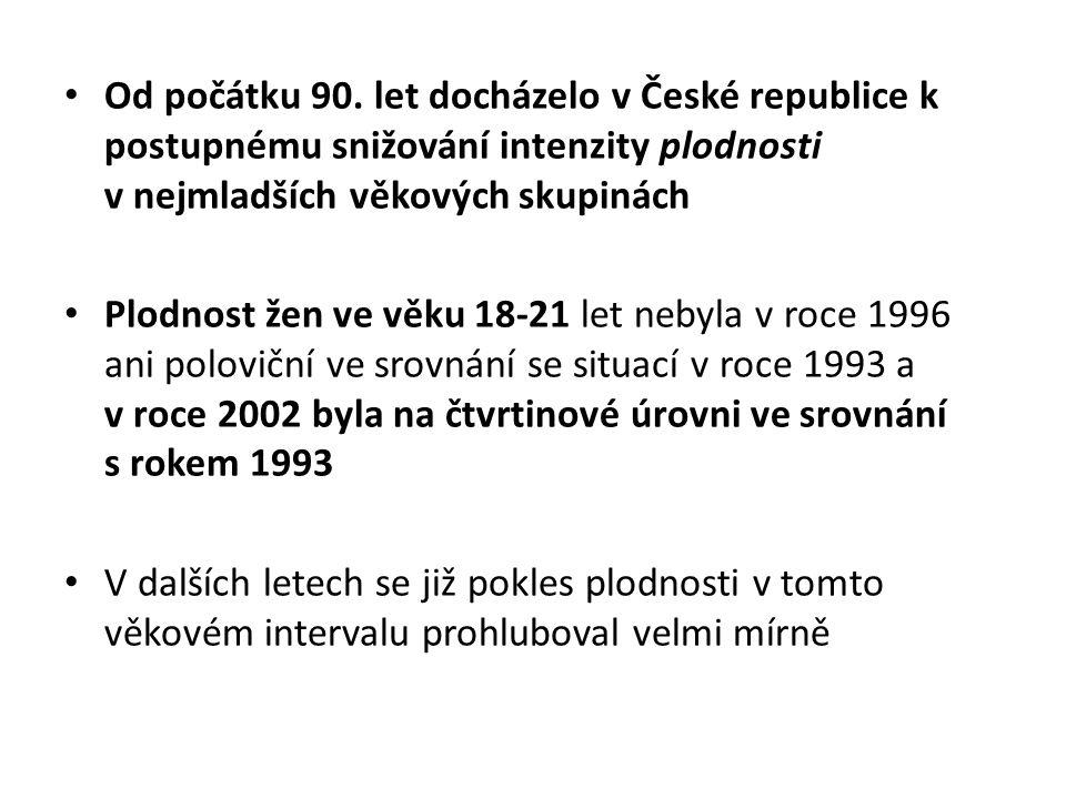 Od počátku 90. let docházelo v České republice k postupnému snižování intenzity plodnosti v nejmladších věkových skupinách Plodnost žen ve věku 18-21