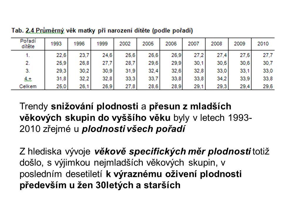 Trendy snižování plodnosti a přesun z mladších věkových skupin do vyššího věku byly v letech 1993- 2010 zřejmé u plodnosti všech pořadí Z hlediska výv