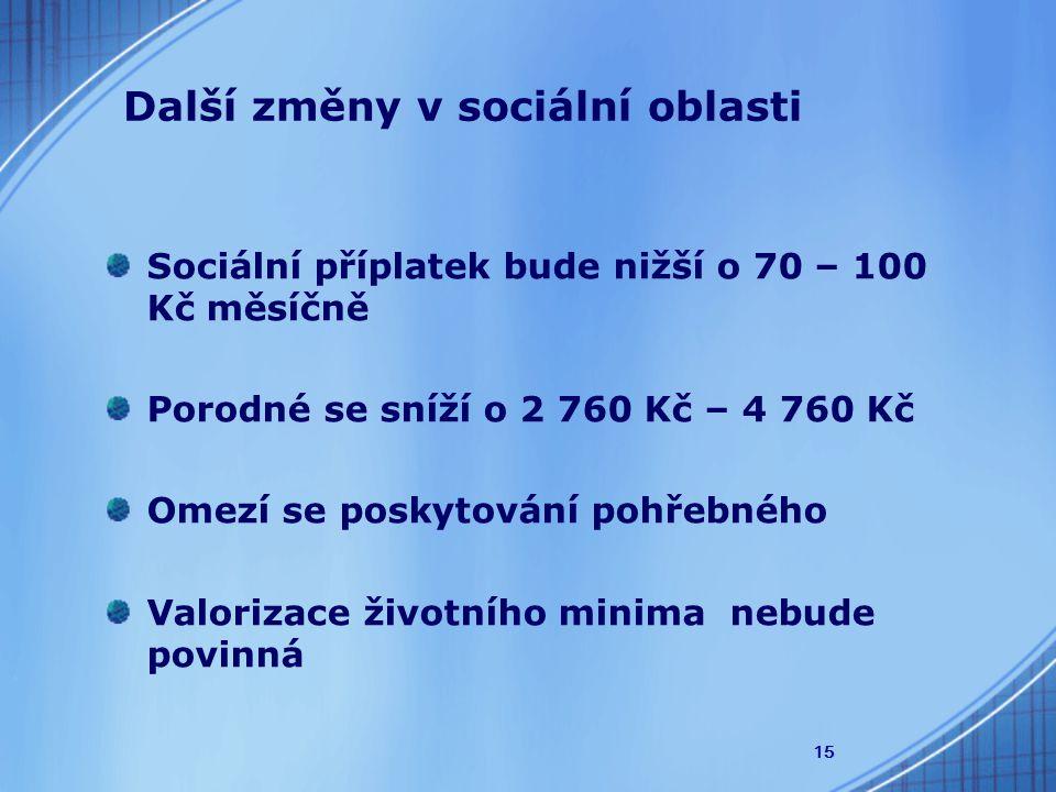 15 Další změny v sociální oblasti Sociální příplatek bude nižší o 70 – 100 Kč měsíčně Porodné se sníží o 2 760 Kč – 4 760 Kč Omezí se poskytování pohřebného Valorizace životního minima nebude povinná
