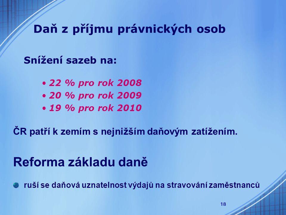 18 Daň z příjmu právnických osob Snížení sazeb na: 22 % pro rok 2008 20 % pro rok 2009 19 % pro rok 2010 ČR patří k zemím s nejnižším daňovým zatížením.