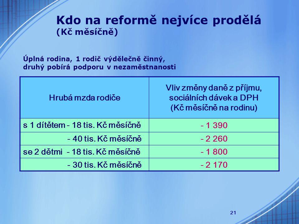 21 Kdo na reformě nejvíce prodělá (Kč měsíčně) Hrubá mzda rodiče Vliv změny daně z příjmu, sociálních dávek a DPH (Kč měsíčně na rodinu) s 1 dítětem - 18 tis.