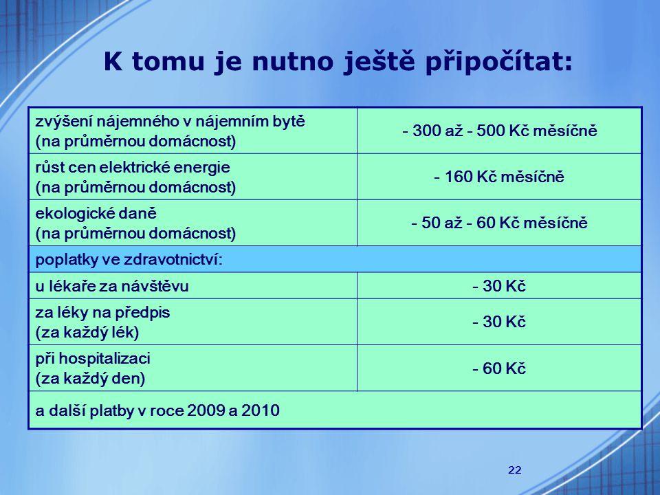 22 K tomu je nutno ještě připočítat: zvýšení nájemného v nájemním bytě (na průměrnou domácnost) - 300 až - 500 Kč měsíčně růst cen elektrické energie (na průměrnou domácnost) - 160 Kč měsíčně ekologické daně (na průměrnou domácnost) - 50 až - 60 Kč měsíčně poplatky ve zdravotnictví: u lékaře za návštěvu- 30 Kč za léky na předpis (za každý lék) - 30 Kč při hospitalizaci (za každý den) - 60 Kč a další platby v roce 2009 a 2010