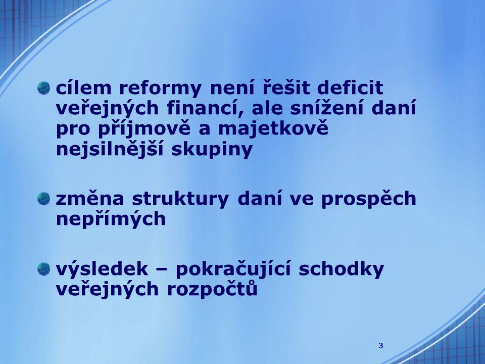 3 cílem reformy není řešit deficit veřejných financí, ale snížení daní pro příjmově a majetkově nejsilnější skupiny změna struktury daní ve prospěch nepřímých výsledek – pokračující schodky veřejných rozpočtů