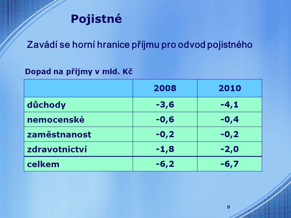 9 Zavádí se horní hranice příjmu pro odvod pojistného Pojistné 20082010 důchody-3,6-4,1 nemocenské-0,6-0,4 zaměstnanost-0,2 zdravotnictví-1,8-2,0 celkem-6,2-6,7 Dopad na příjmy v mld.