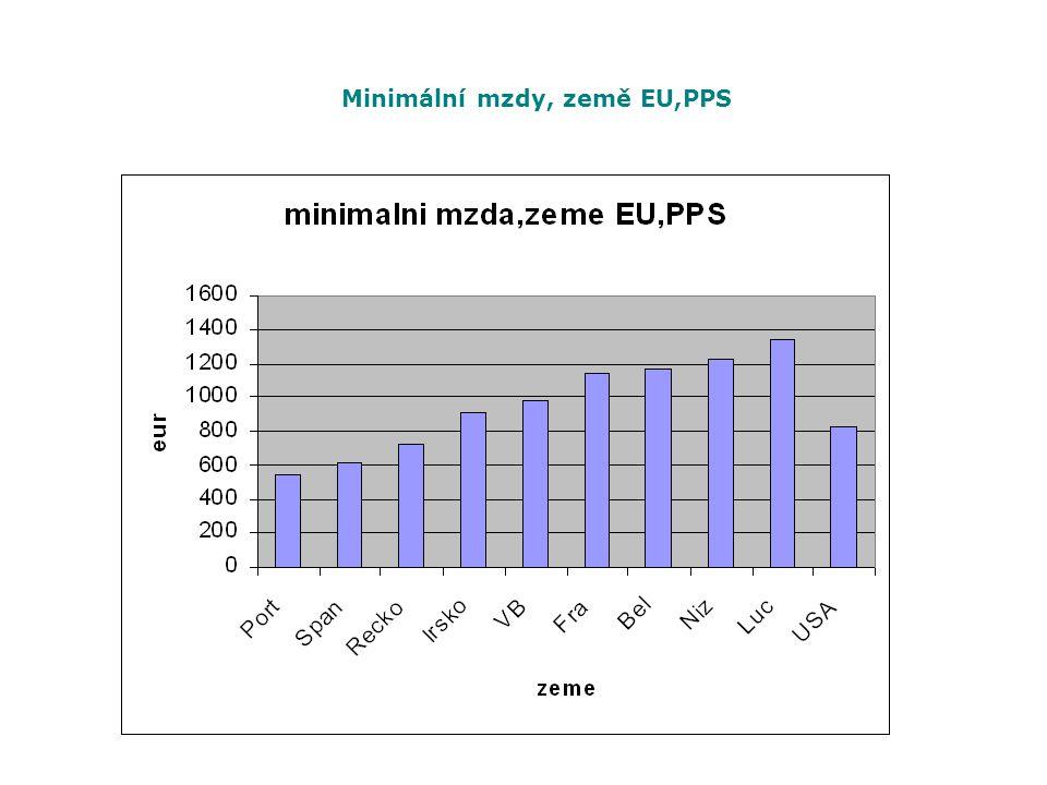 Minimální mzdy, země EU,PPS