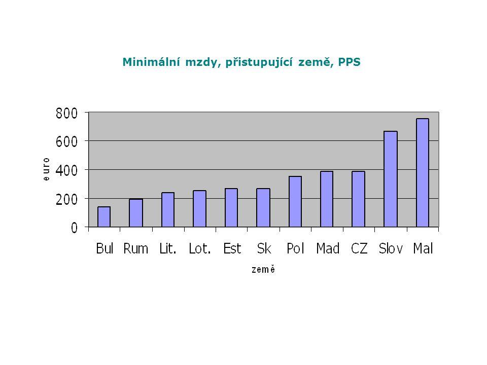 Minimální mzdy, přistupující země, PPS