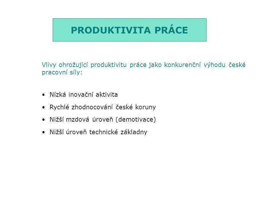 PRODUKTIVITA PRÁCE Vlivy ohrožující produktivitu práce jako konkurenční výhodu české pracovní síly: Nízká inovační aktivita Rychlé zhodnocování české